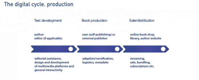 The digital cycle. Rønning, H., i Slaatta, T. (2020). «Ambitious Literary Policies: International Perspectives».