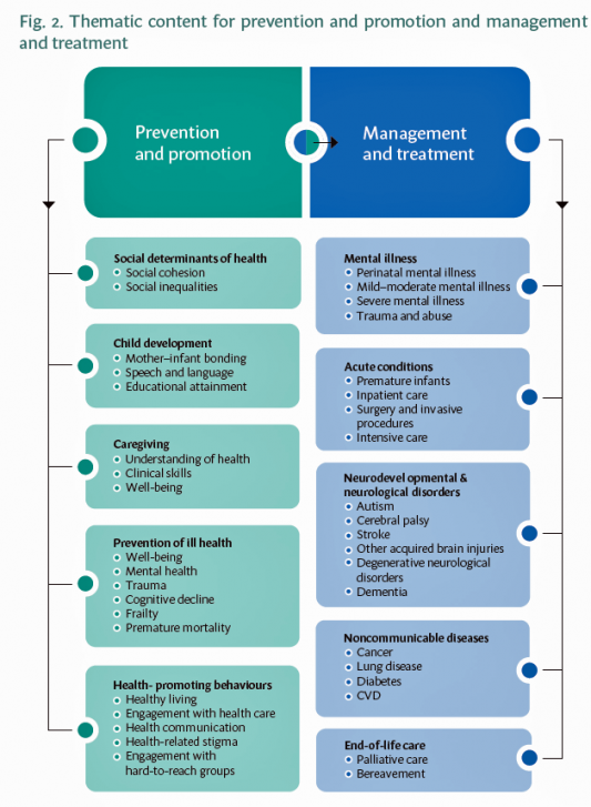 Thematic content for prevention and promotion and management and treatment