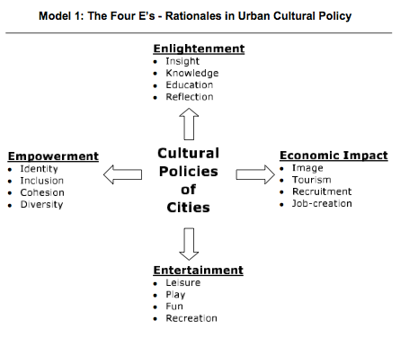 The Four Es Rationales in Urban Cultural Policy